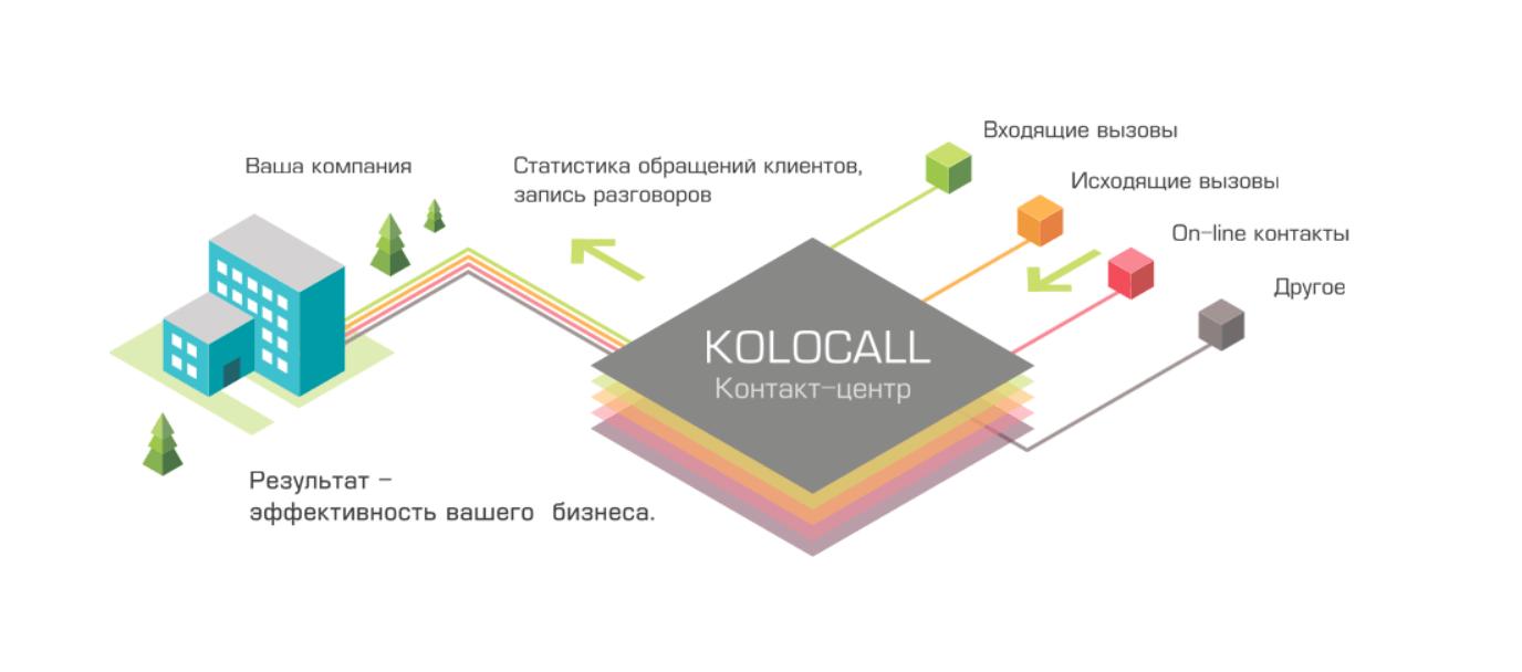 Быстрый старт контакт-центра «Kolocall» с MightyCall Enterprise