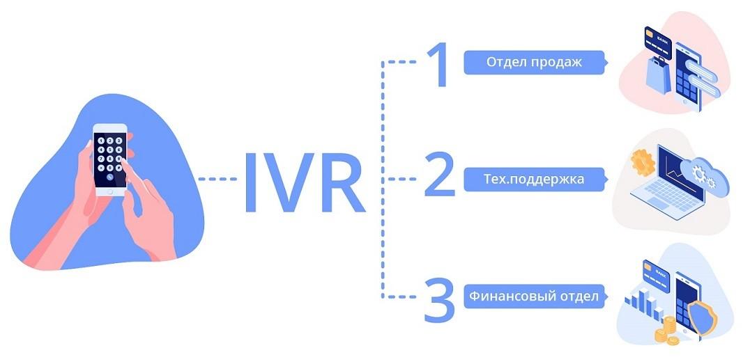Восемь ошибок в интерактивном голосовом меню, которых можно избежать